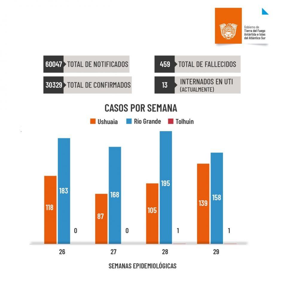 Informe de situación Covid-19 en Tierra del Fuego