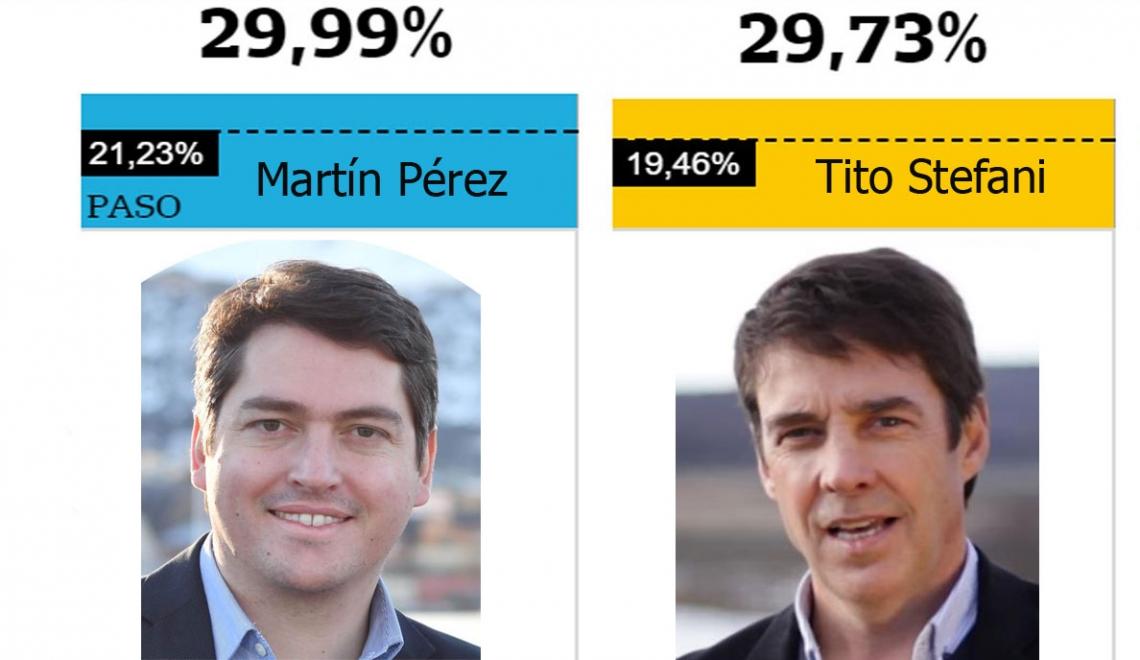 Elecciones: Martín Pérez retuvo su banca y Tito Stefani es diputado