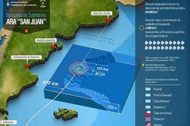 ARA San Juan: La Armada Argentina investiga nuevos contacto