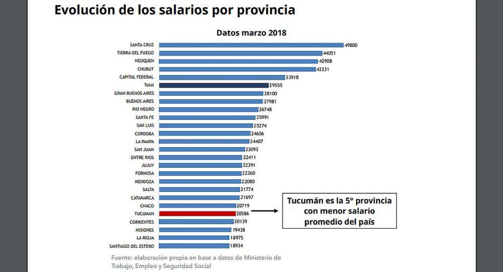 Los trabajadores patagónicos lideran el ranking salarial argentino