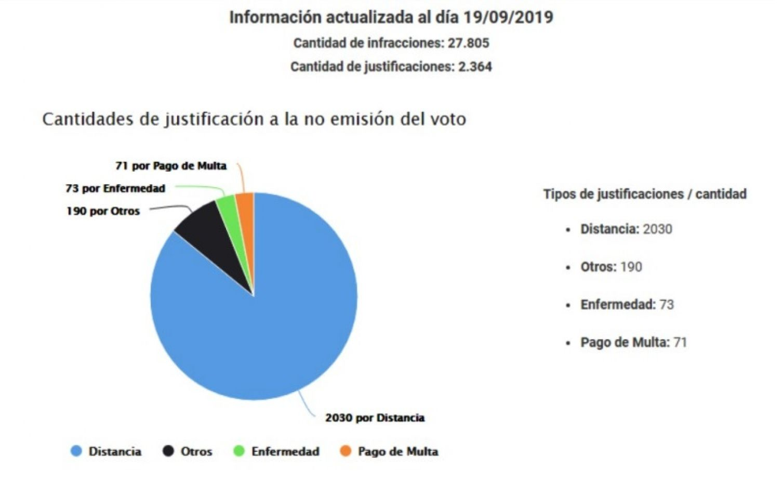 Más de 30 mil electores debían justificar la no emisión del voto