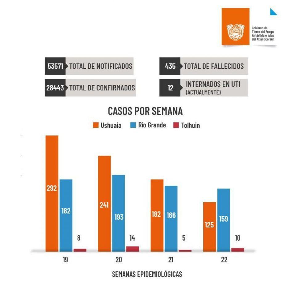 Salud detalló el informe de situación en cuanto a la pandemia de Covid-19