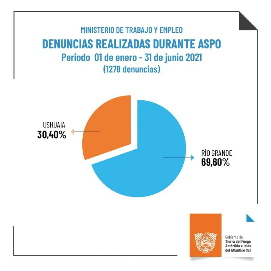 Ministerio de Trabajo y Empleo presentó el informe del primer semestre 2021
